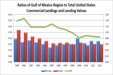 Declining ratios of Gulf of Mexico region to total United States commercial landing values and prices
