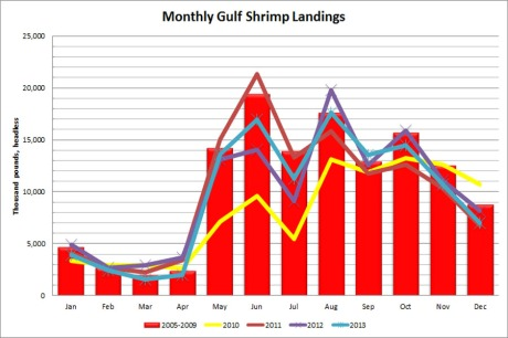 Monthly Gulf shrimp landings in 2010-2013 as compared to the 2005-2009 averages