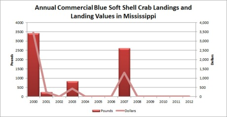Disappearing softshell blue crab landings in Mississippi