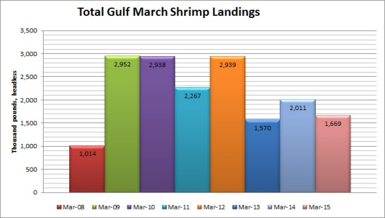 ShrimpLandingsGulfMarch