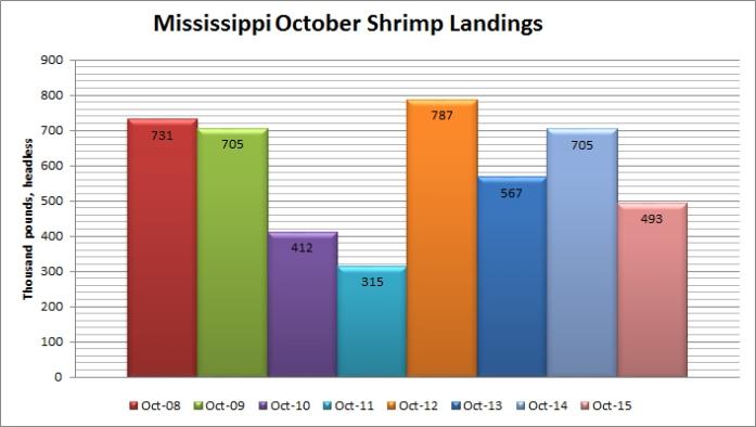 ShrimpLandingsMSOctober.jpg