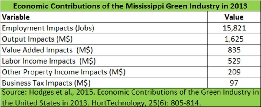 Economic-Impacts-2013-Mississippi