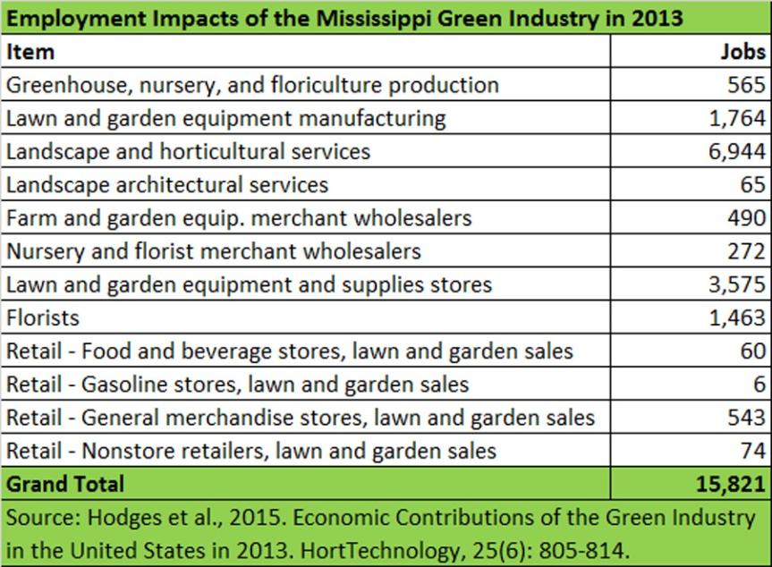 Employment-Impacts-2013-Mississippi