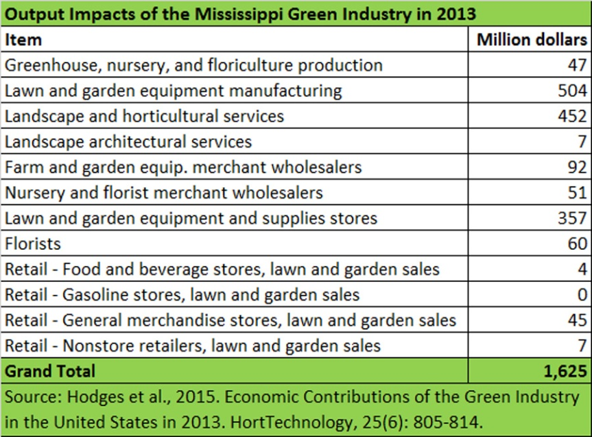 Output-Impacts-2013-Mississippi