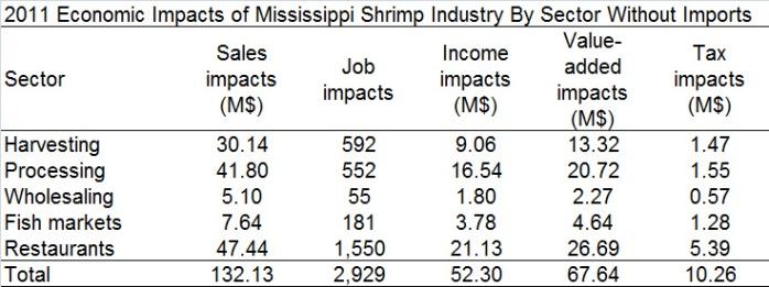 shrimp-impacts- 2011
