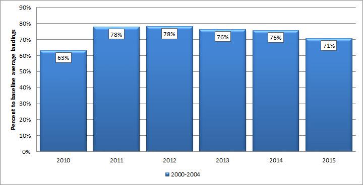 Gom-Shrimp-Landings-Percent-Pre-Katrina-Baseline