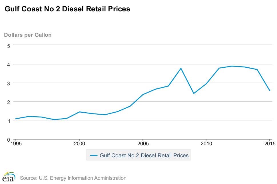 monthly-Gulf-diesel-fuel-prices