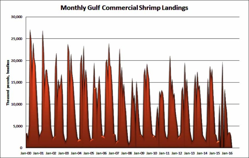 monthly-commercial-shrimp-landings-pounds-gulf