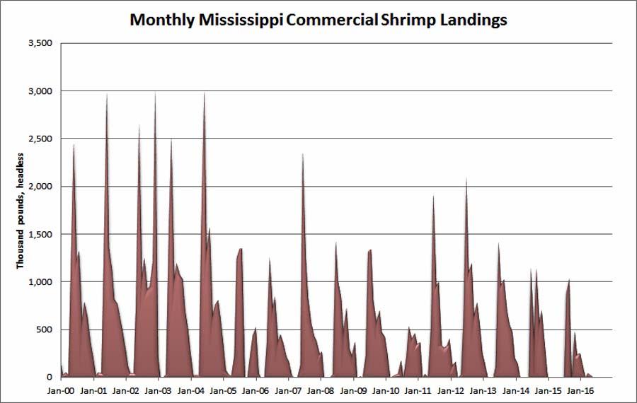 monthly-commercial-shrimp-landings-pounds-mississippi