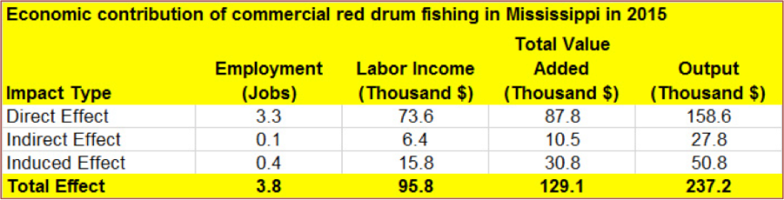 economic_cont_red_drum.png