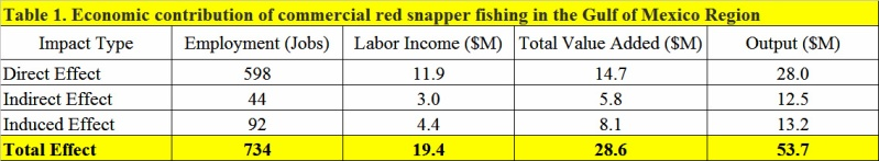 Red-snapper-Gulf-economic-contribution