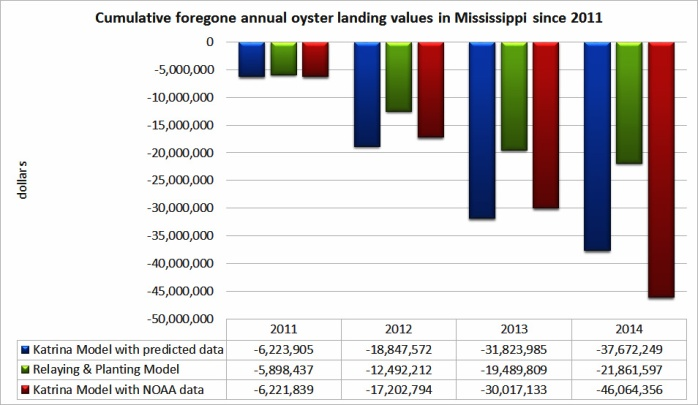 Cumulative-Foregone-Oyster-Landing-Values-Since-2011