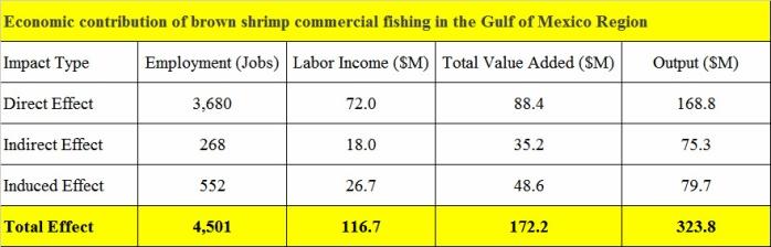 Shrimp-Brown-Gulf-economic-contribution