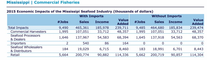 FEUS 2015-Mississippi-Seafood-Industry-Impacts.jpg