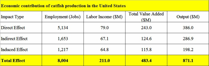 Catfish-production-USA-economic-contribution