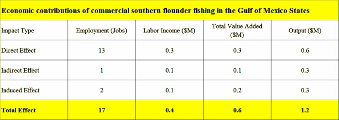 Flounder-Southern-Gulf-economic-contribution