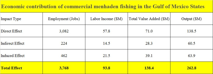 Menhaden-Gulf-economic-contribution