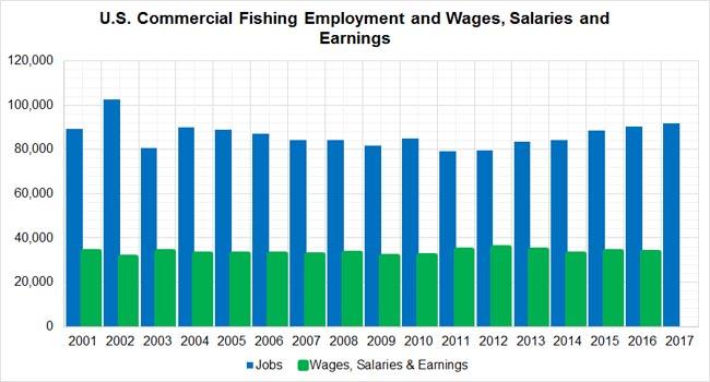 Fishermen-Wages-USA
