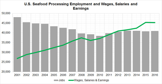 Processing-Workers-Wages-USA