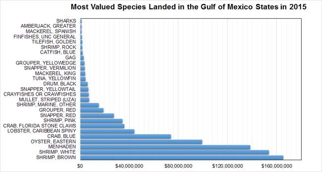 Species-Million-Values-GOM.jpg