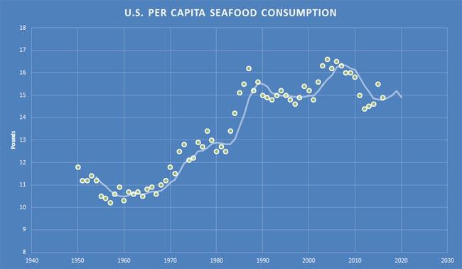 per-capita-seafood-consumption