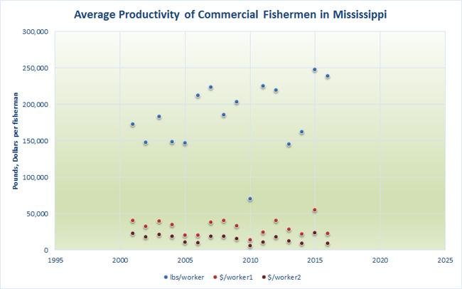 productivity-average-fisherman-MS
