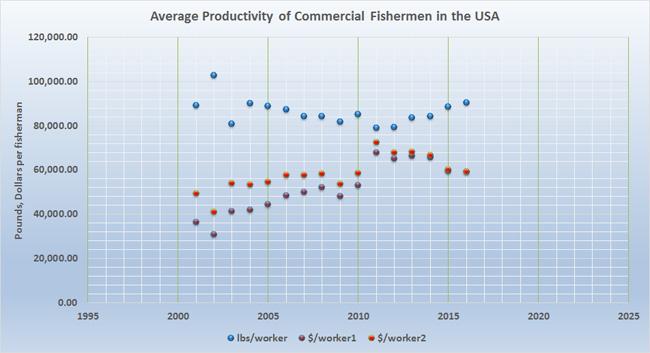 productivity-average-fisherman-USA