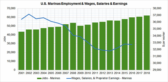 Marinas-Workers-Wages-USA