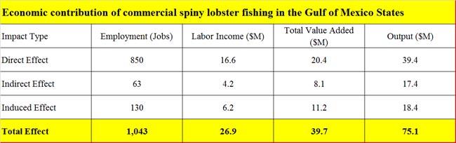 Spiny-lobster-Gulf-economic-contribution
