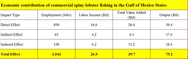 Spiny-lobster-Gulf-economic-contribution