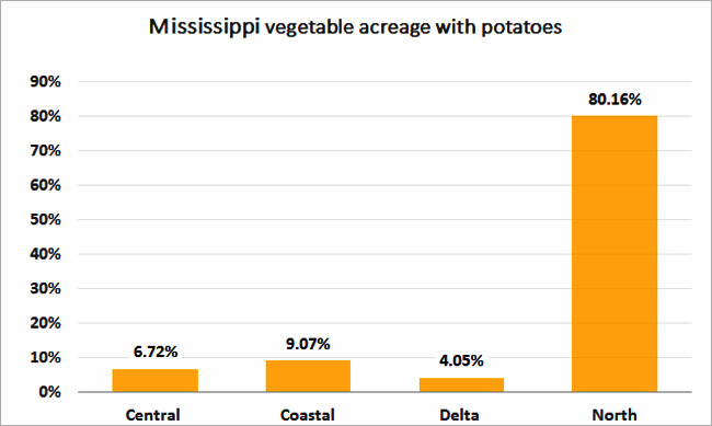 2012-MS-Vegetable-Acres-With-Potatoes-%