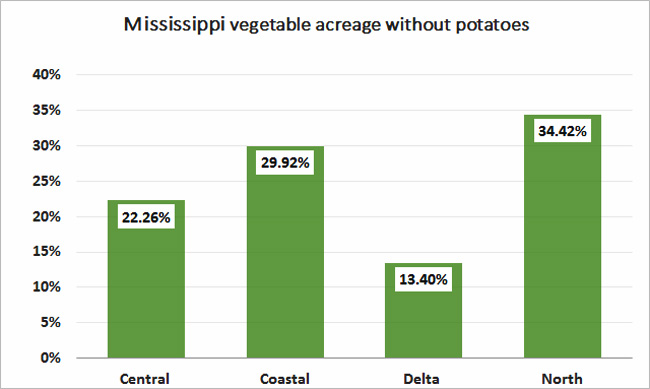 2012-MS-Vegetable-Acres-Without-Potatoes-%
