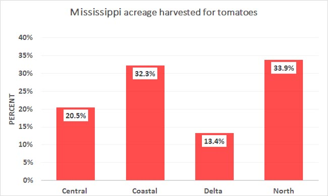2012-MS-Tomato-Acres-Percent