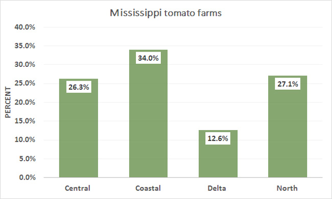 2012-MS-Tomato-Farms-Percent