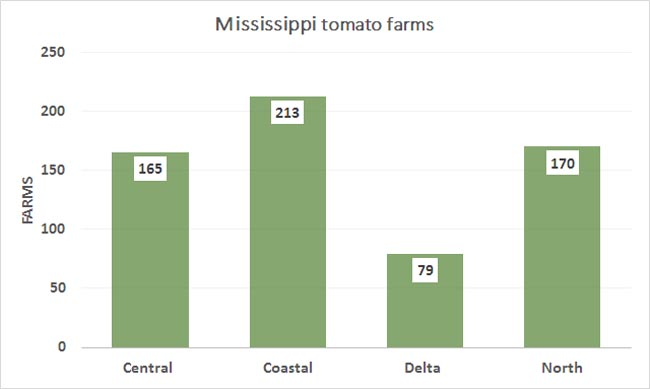2012-MS-Tomato-Farms