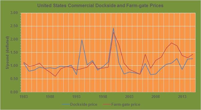 Crawfish-annual-dockside-farmgate-prices-USA