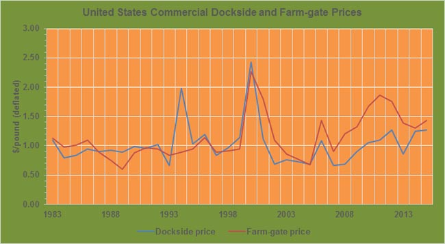 Crawfish-annual-dockside-farmgate-prices-USA