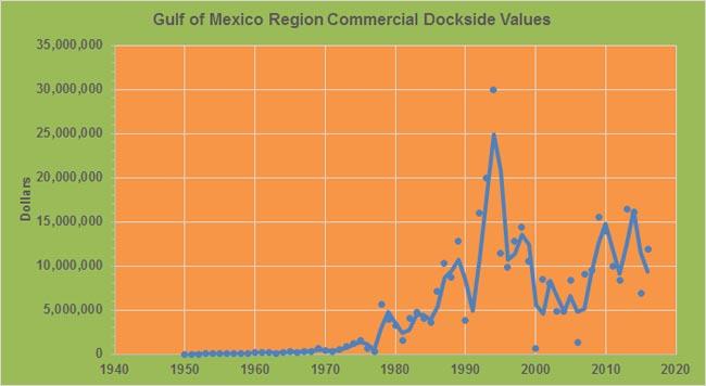 Crawfish-annual-dockside-values-GoM