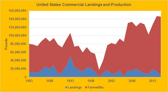 Crawfish-annual-landings-production-USA