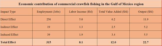 Crawfish-fishing-economic-contribution-GoM