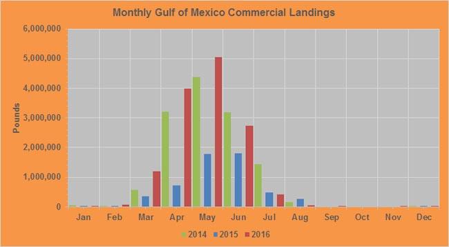 Crawfish-monthly-landings-GoM