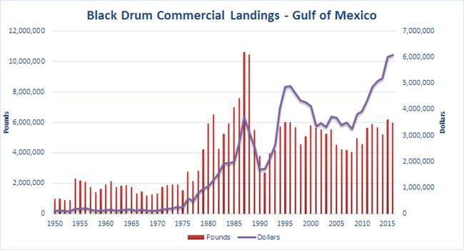 Drum-Black-Annual-Landings-GOM