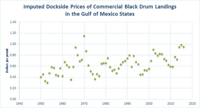 Drum-Black-Dockside-Prices-GOM
