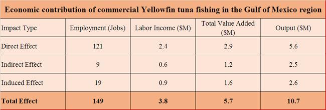 Tuna-yellowfin-Gulf-economic-contribution