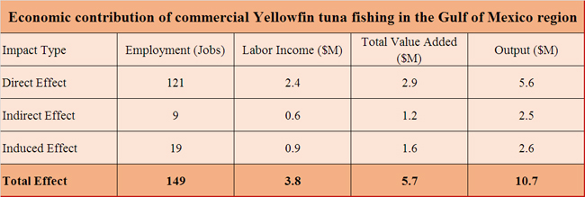 Tuna-yellowfin-Gulf-economic-contribution