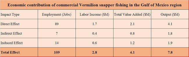 Snapper-vermillion-Gulf-economic-contribution